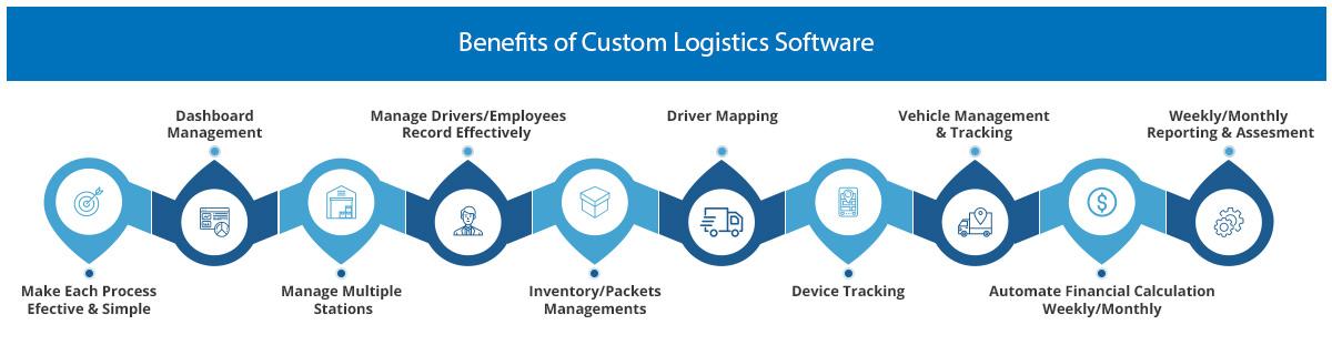 Benefits of Custom Logistics Software
