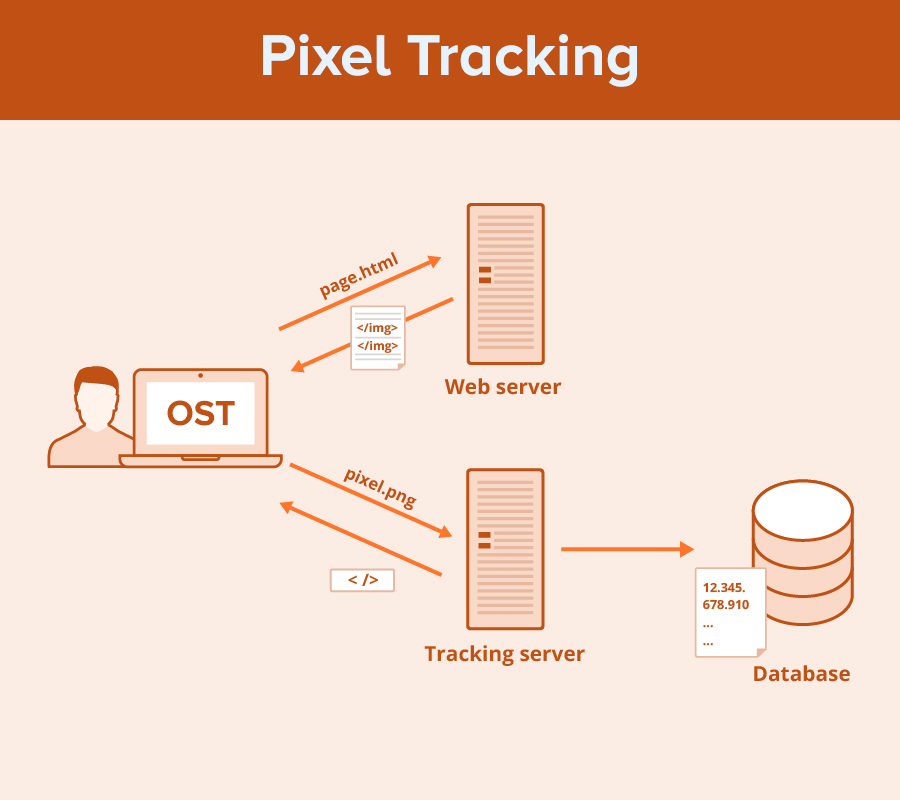 How Pixel Tracking Works