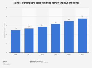 smartphone users growth